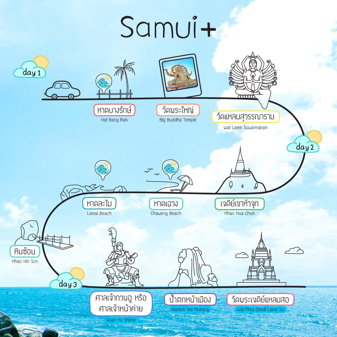 Samui will reopen under Samui Plus Model from July 15 , 2021