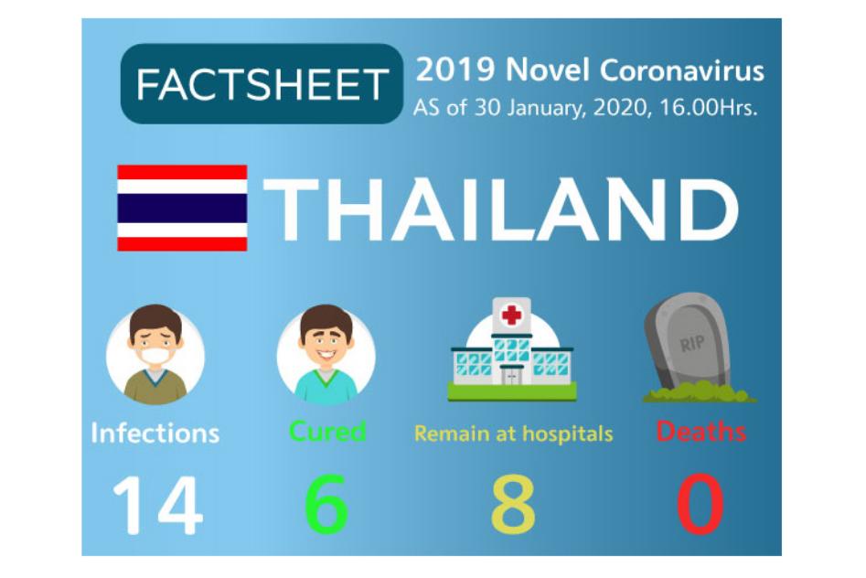 Thai airlines step up preventive actions against 2019 novel coronavirus
